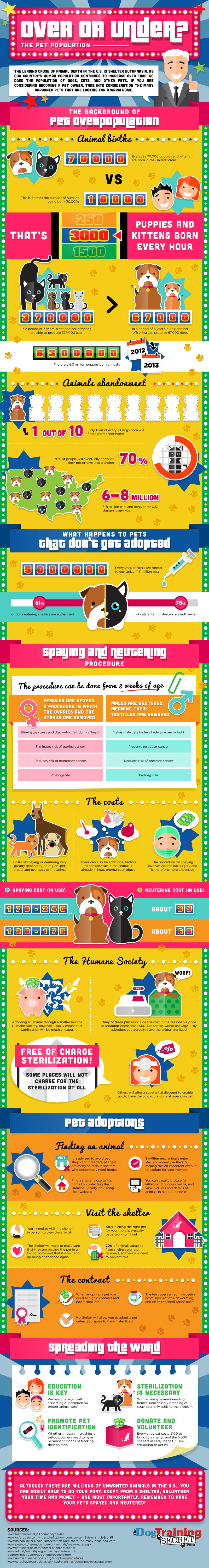 Over or Under? The Pet Population Infographic